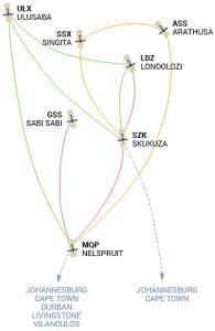 llnp-network